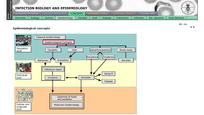 images about Epidemiology on Pinterest